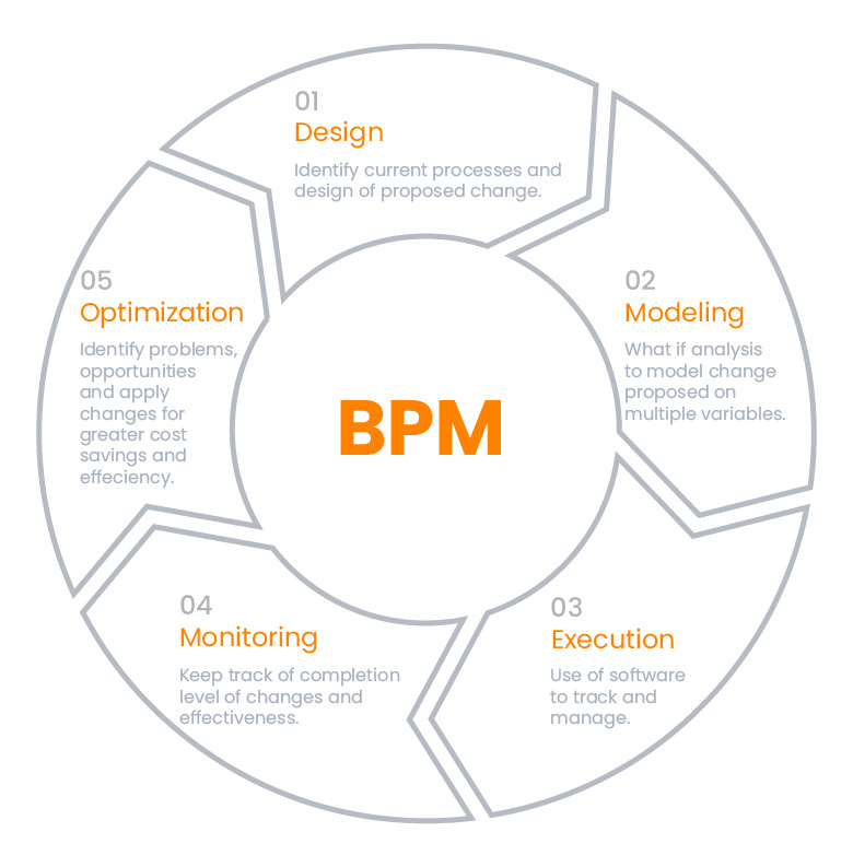 Business Process Management (BPM) | InovaPrime