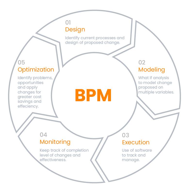 Business Process Management (BPM) | InovaPrime
